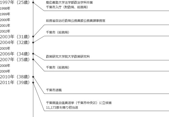 経歴年表|2011年:千葉県議会議員選挙(千葉市中央区)に当選
