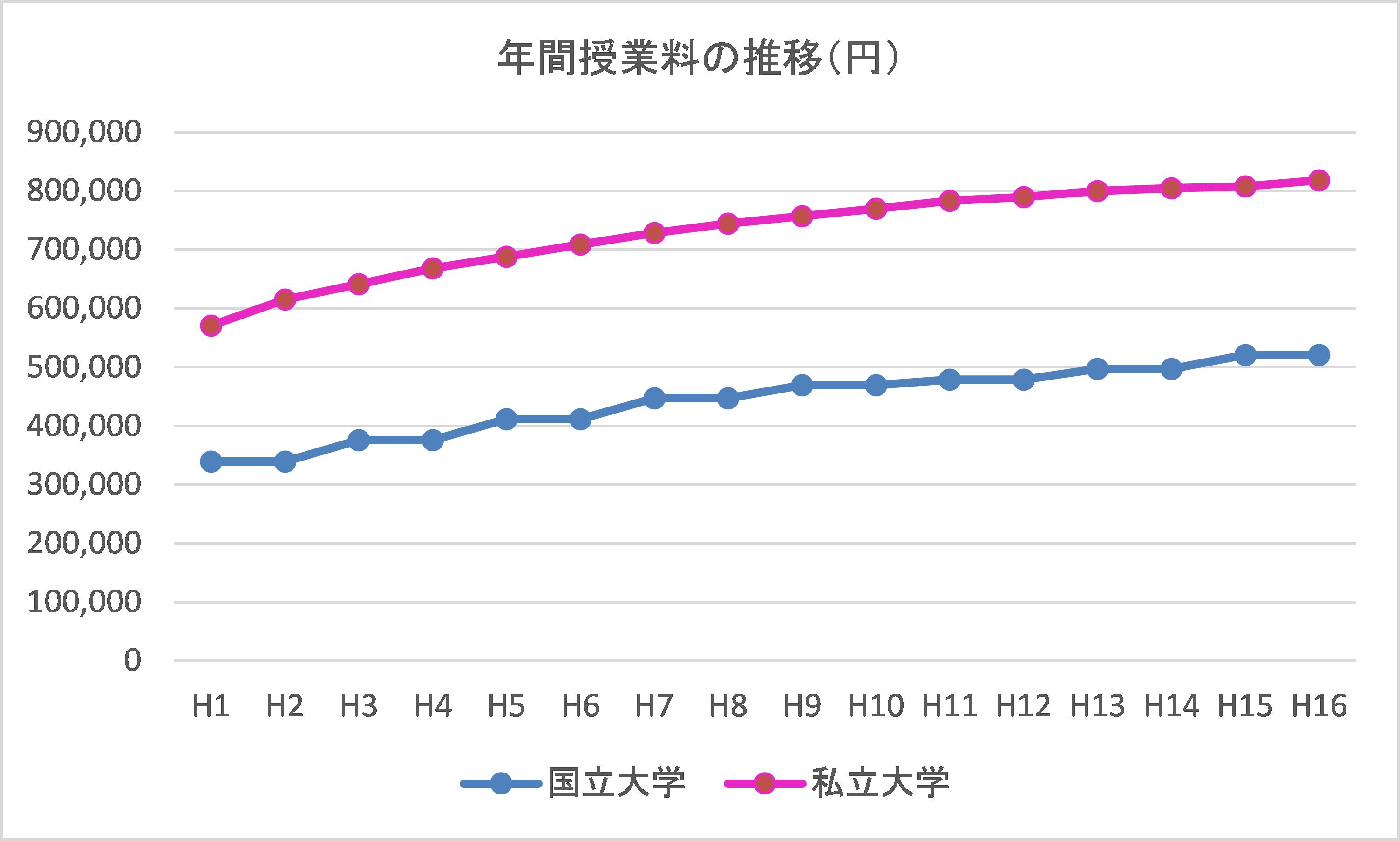 年間授業料の推移
