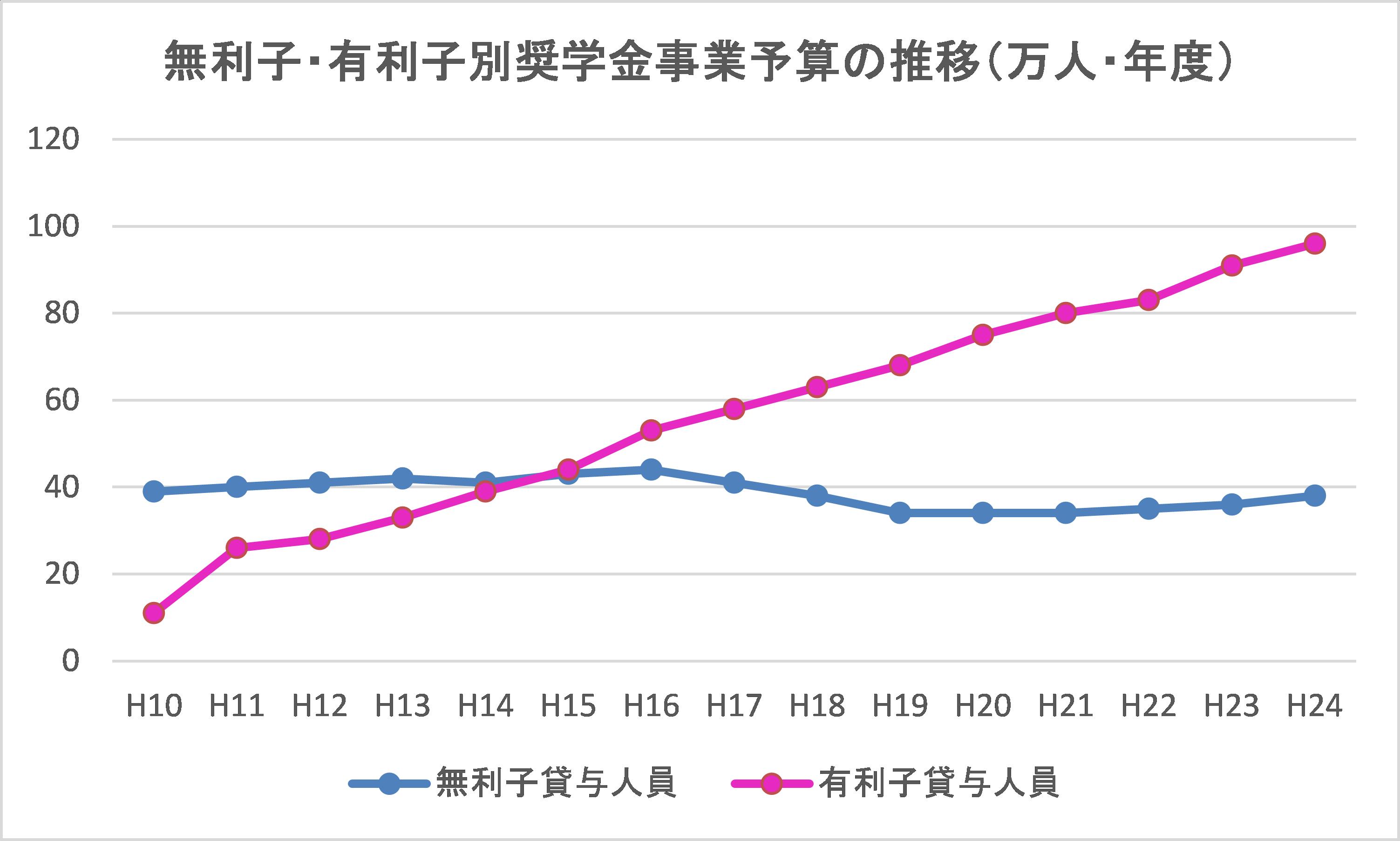 無利子・有利子別奨学金事業予算の推移