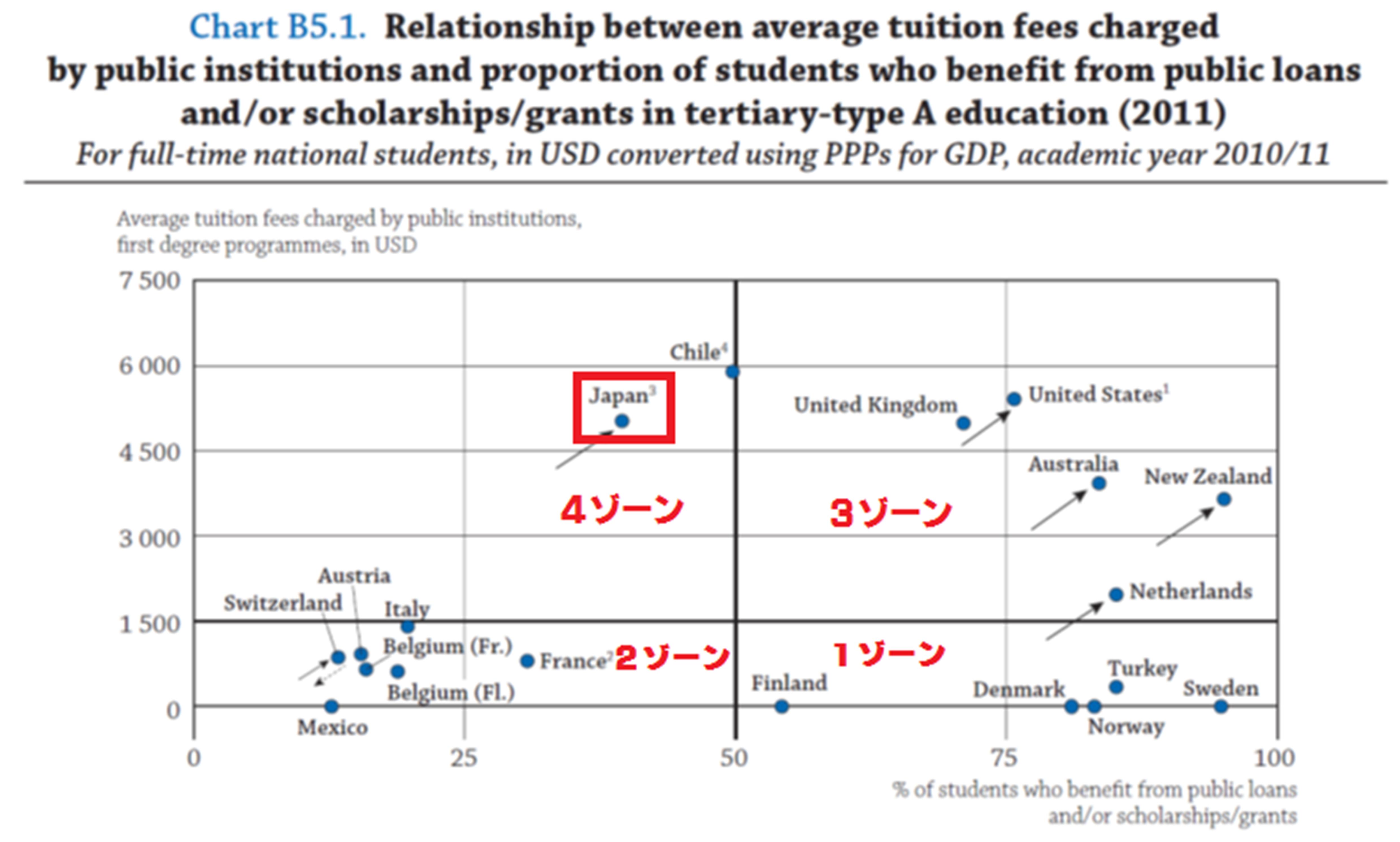 大学授業料と奨学金の状況